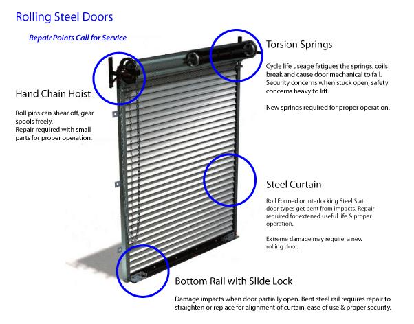 Roll Up Door Parts | gnewsinfo.com